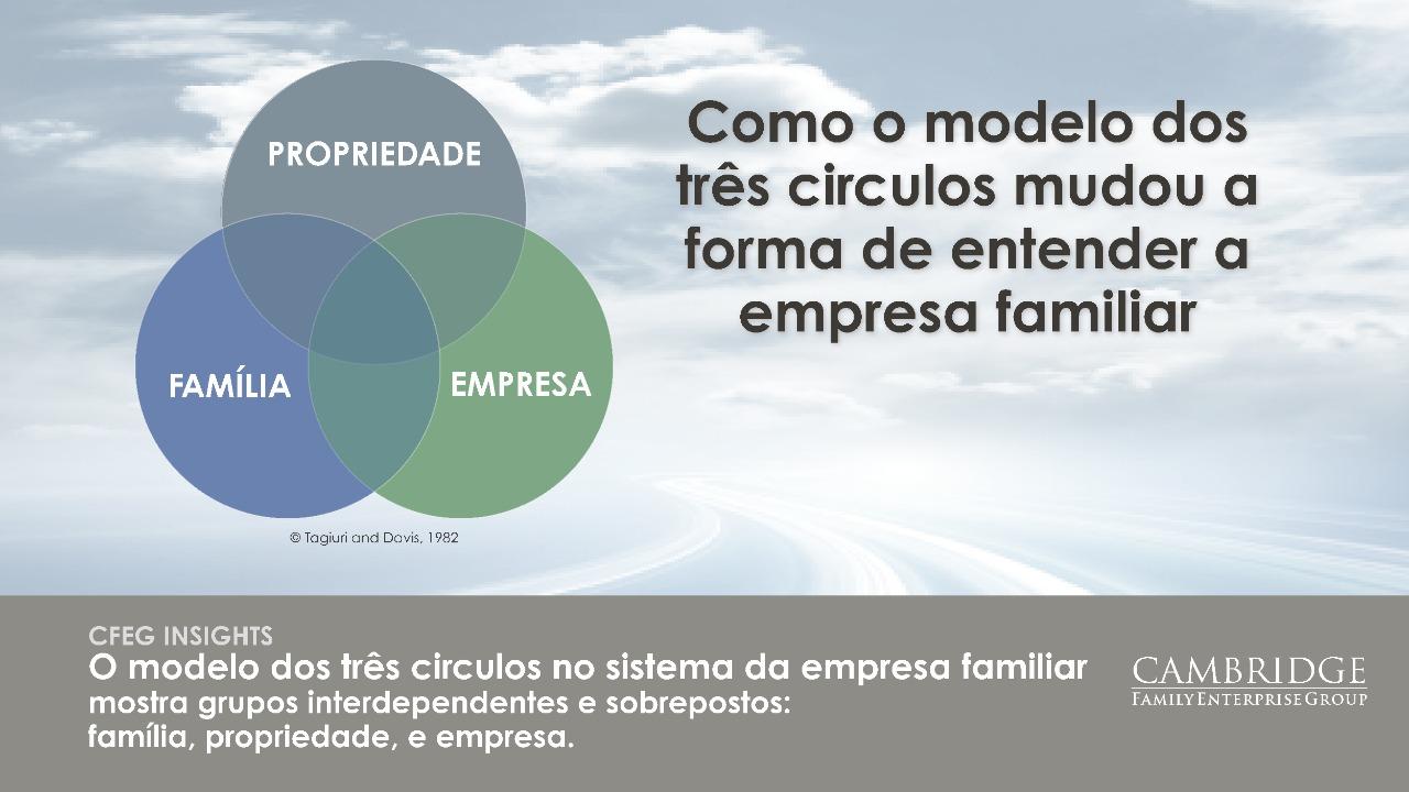 Imagem Artigo Como o modelo dos tres circulos